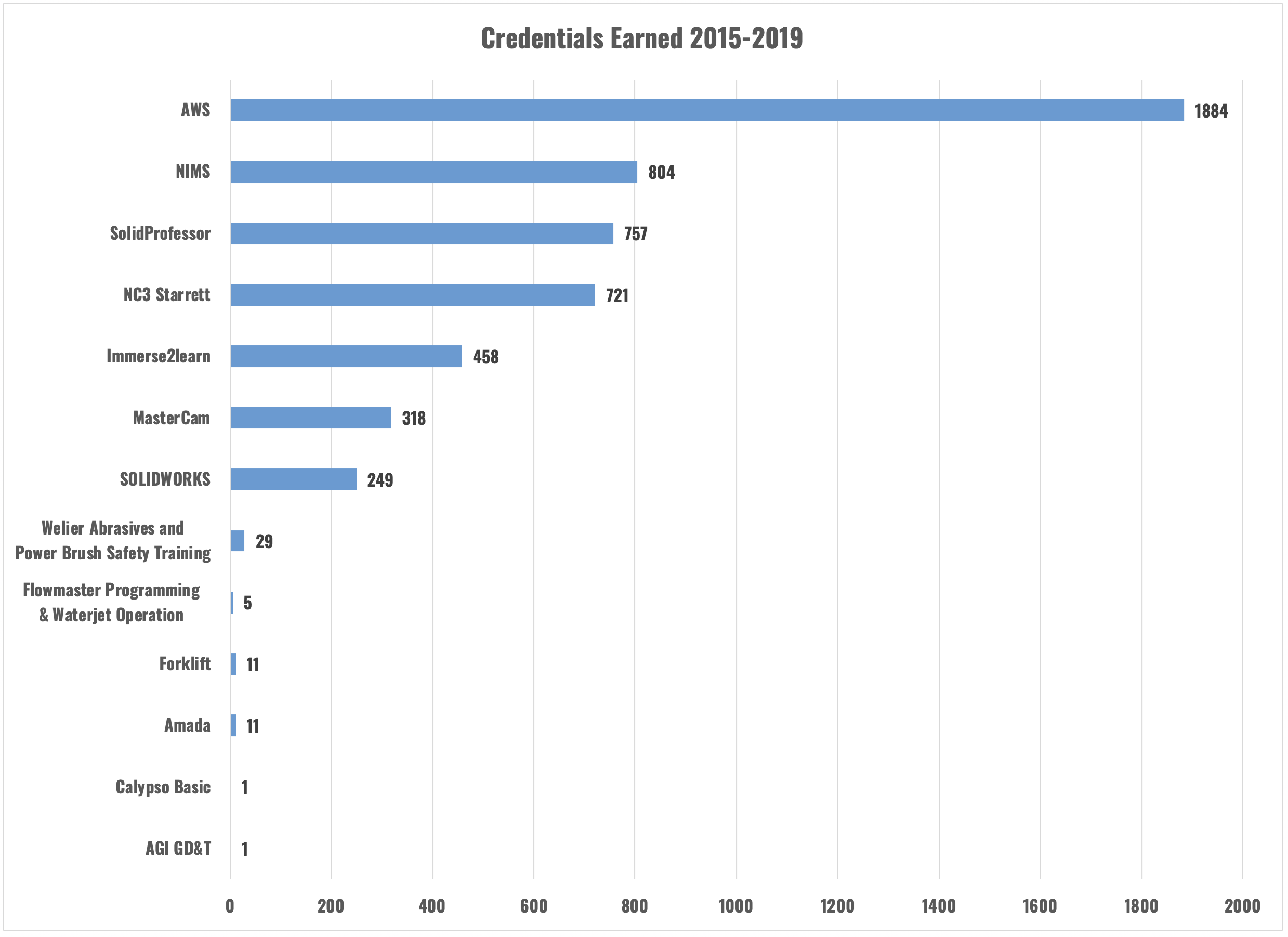 WFW Credentials Earned 2015-2018